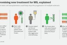 Photo of روش نوین درمان بیماران مبتلا به MS تهاجمی با استفاده از سلول های بنیادین