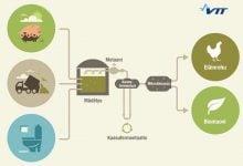 Photo of زیست گاز، منبع تولید پروتئین و پلاستیک زیستی