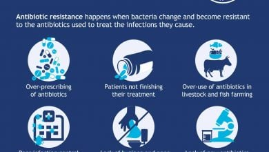 Photo of مقاومت آنتی بیوتیکی ، چالش بزرگ آینده جهانی؛ هم اکنون باید دست بکار شد!