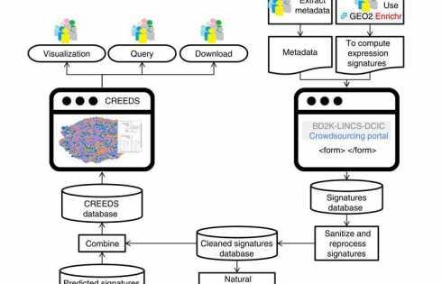 استخراج و تحلیل امضاها از داده پایگاه GEO با کمک جمعی