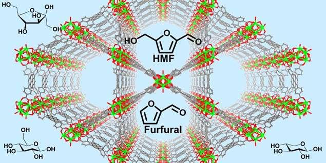 جداسازی ترکیبات سمی فورانیک از قند برای تولید کارآمد اتانول