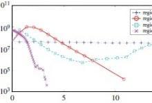 مدل تکامل همراه کریسپر-فاژ، نتایج تجربی گیج کننده را توجیه می کند - اخبار زیست فناوری