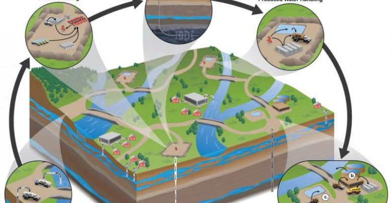 در سالهای اخیر استخراج گاز طبیعی و نفت و پساب حاصل از آن به طور چشمگیری افزایش یافته است. تولید نامتعارف نفت و گاز (UOG) باعث تولید مقادیر بالای پساب با ژئوشیمی پیچیده و اثرات عمدتاً ناشناخته بر آبهای سطحی میشود.