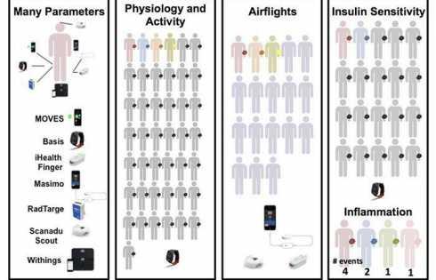 زیستحسگرهای پوشیدنی می توانند به شما زمان مراجعه به دکتر را اعلام کنند - اخبار زیست فناوری
