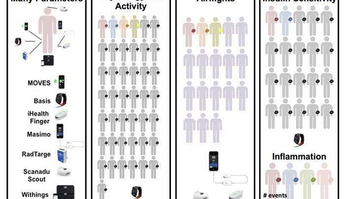 محققین تحت پروژه ای با حمایت NIH موق شده اند توانمندی زیستحسگرهای پوشیدنی مانند ساعت اپل یا دست بند فیت بیت را جهت شناسایی تغییرات فیزیولوژیکی نمایانگر بیماری حتی قبل از بروز عوارض آن، نشان دهند. این یافته ها ممکن است سبب ایجاد پتانسیل های جدیدی در مدیریت و کنترل سلامت به خصوص برای افراد با محدودیت دسترسی به پزشک و کلینیک شوند.
