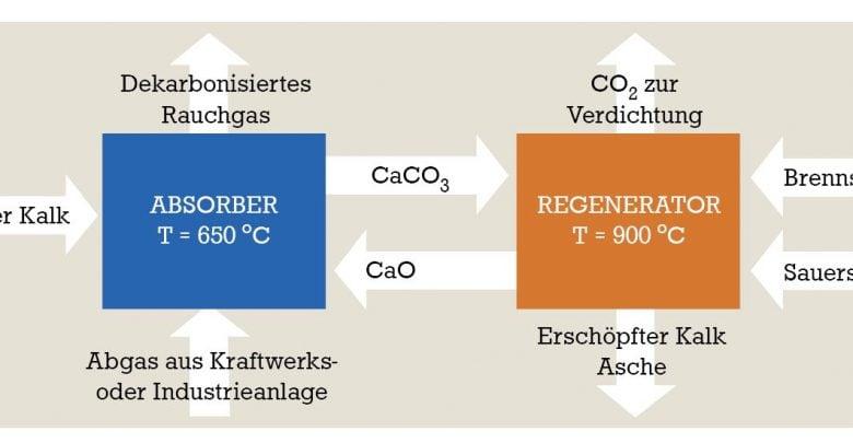 سازگاری بیشتر نیروگاههای سوخت زغالسنگ با محیط زیست