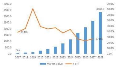 Photo of بازار رو به رشد Car T Cells در ده سال آینده