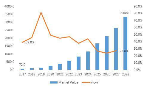 بازار رو به رشد Car T Cells در ده سال آینده - اخبار زیست فناوری