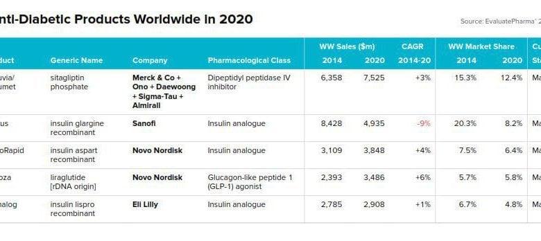 داروهای ضد دیابت بعد از داروهای oncology، دومین گروه داروهای پرفروش بینالمللی در سال 2020 خواهند بود. پیش بینی میشود بازار این داروها در سال 2020 حدود 60 میلیارد دلار باشد و در مجموع نزدیک 6 درصد از کل بازار داروهای تجویزی را به خود اختصاص میدهند. جالب است بدانید درآمد نفتی ایران در سال 95 حدود 41 میلیارد دلار بوده است.