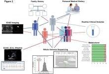 Photo of غربالگری دقیق پزشکی برای تعیین ریسک ابتلا به بیماری از طریق توالی یابی کل ژنوم وتصویر برداری پیشرفته