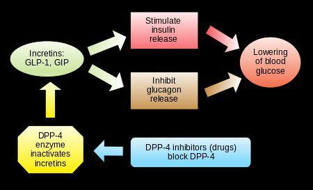 پرفروش ترین داروی ضد دیابت، انسولین نخواهد بود. - اخبار زیست فناوری