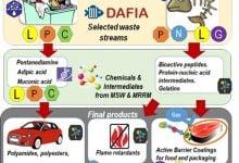 Photo of تبدیل زبالهها به مواد شیمیایی سبز و پلاستیک