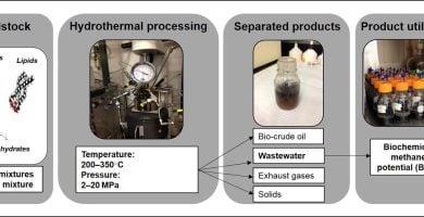 Photo of تولید انرژی پاک از باقیماندههای غذایی