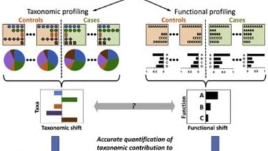 Photo of روش نوین FishTaco: آشکارسازی عملکرد میکروبیوم