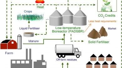 Photo of تبدیل سرد پسماند مواد غذایی به انرژی تجدیدپذیر و کود