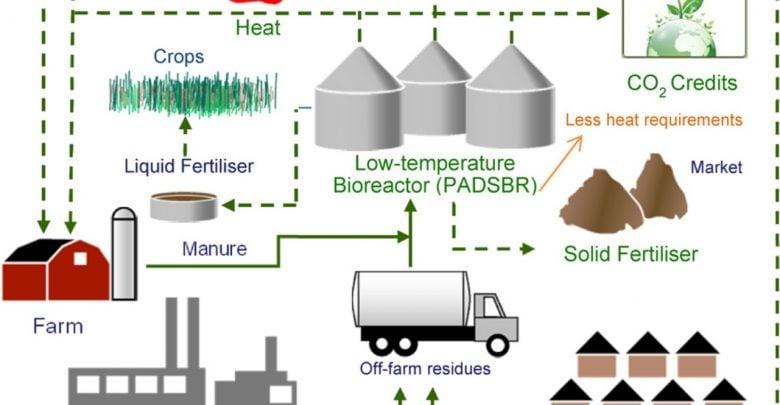 تبدیل سرد پسماند مواد غذایی به انرژی تجدیدپذیر و کود - اخبار زیست فناوری