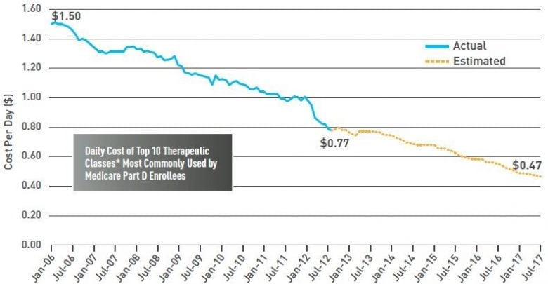 حفظ محدوده قیمتها در بخش دارویی چگونه اتفاق میافتد - اخبار زیست فناوری