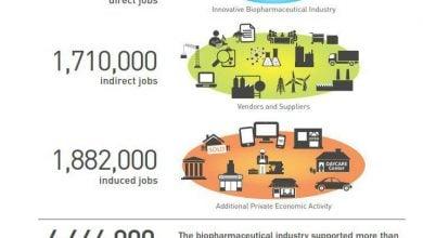 نقش صنایع زیستدارویی در اقتصاد ایالات متحده