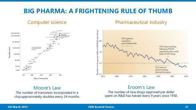 قانون EROOM - زیست فن