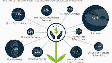 Photo of کدام حوزه ها بیشترین سرمایه خطرپذیر (VC) را در سال 2016 جذب کردند؟