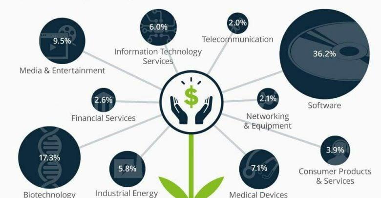 کدام حوزه ها بیشترین سرمایه خطرپذیر (VC) را در سال 2016 جذب کردند؟ - اخبار زیست فناوری