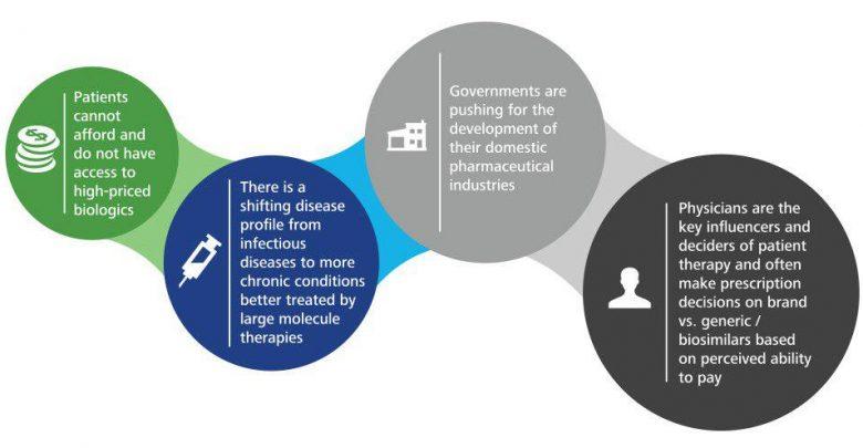 بازار داروهای بیوسیمیلار در جهان - اخبار زیست فناوری