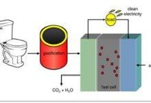 Photo of تولید برق از ضایعات «دستمال توالت»!