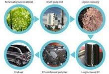 Photo of تولید الیاف گران قیمت کربن با استفاده از لیگنین