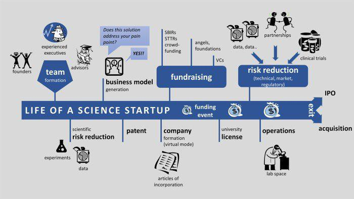 برای تاسیس یک کمپانی بیوتک به چه چیزهایی نیاز داریم؟ - اخبار زیست فناوری