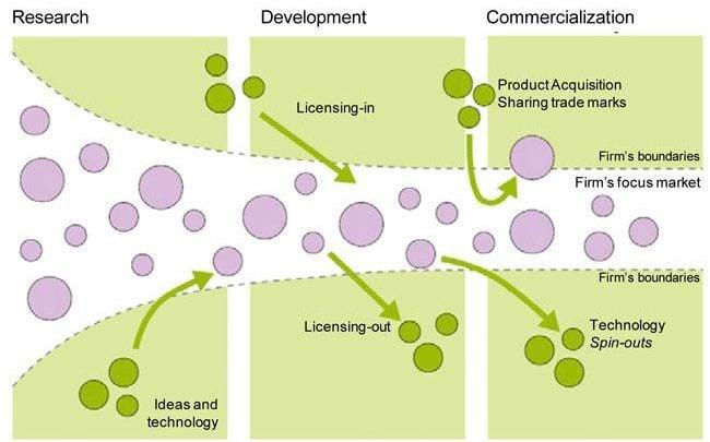 نوآوری باز، فرصتی برای کارآفرینی - اخبار زیست فناورس