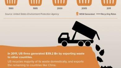 Photo of افزایش ارزش زباله های سفالی