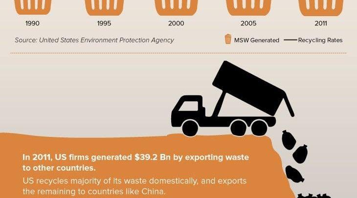 افزایش ارزش زباله های سفالی - اخبار زیست فناوری