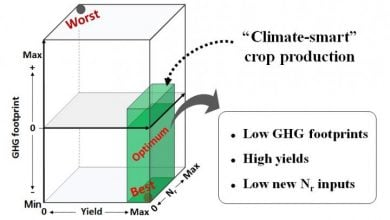 Quantifying the greenhouse gas footprint of crop cultivation - اخبار زیست فن