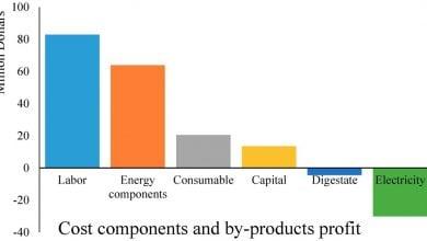 Photo of سوخت زیستی از جلبک دریایی از نظر اقتصادی