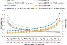 تجزیه و تحلیل تکنولوژیکی و اقتصادی تولید سوخت های زیستی از (جلبک دریایی)