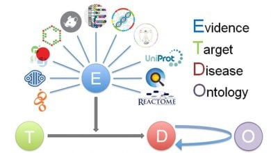 Photo of 36 Web Resources For Target Hunting In Drug Discovery