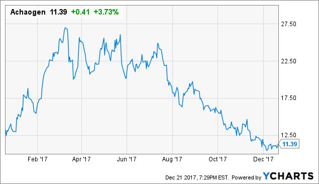 Achaogen: Rebound Likely In 2018