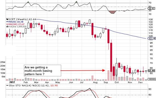 Intercept Pharmaceuticals: Strong Upside Potential