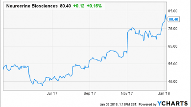 Photo of Neurocrine Biosciences: Continued Upside In 2018