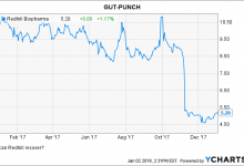 Redhill Pharma: Gut-Punch Lessons