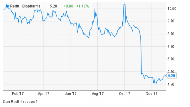 Photo of Redhill Pharma: Gut-Punch Lessons