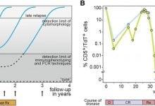 Photo of پیشبینی احتمال عود مجدد سرطان خون در کودکان با قطعات گمشده DNA