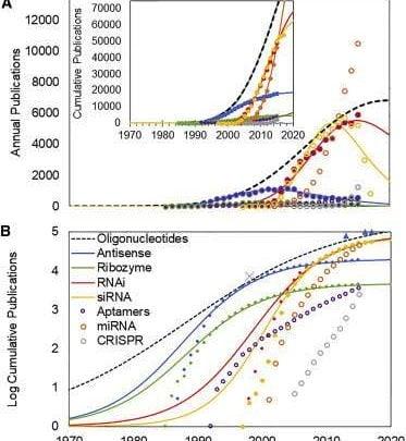 جبران سی ساله نوآوری:با درمان های اولیگونوکلئوتیدی به بازار می آید - اخبار زیست فناوری