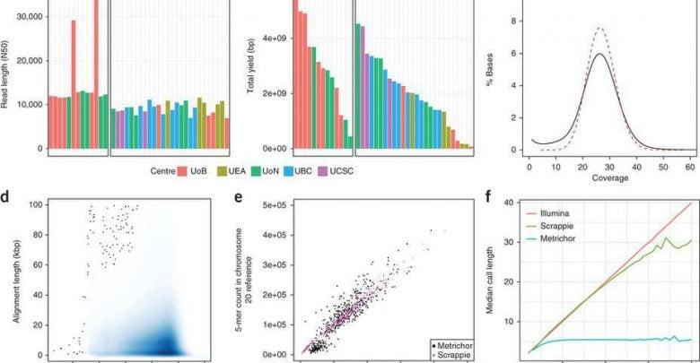 ژنوم انسان در جیب شما! - اخبار زیست فناوری