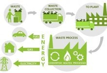 Photo of تولید انرژی از زبالههای شهری