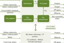 Photo of کربن تجدیدپذیر و تولید سوخت و مواد شیمیایی