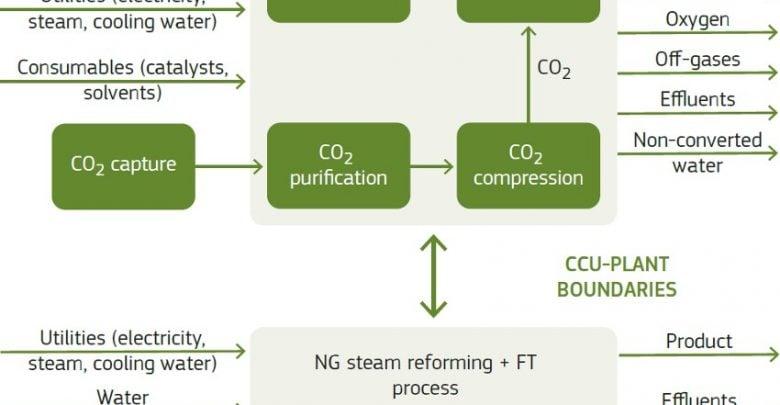 تولید کربن