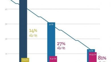Photo of اثر کارخانجات گوشت و لبنیات بر گرمایش جهانی
