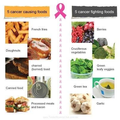 ارتباط رژیم غذایی و سرطان