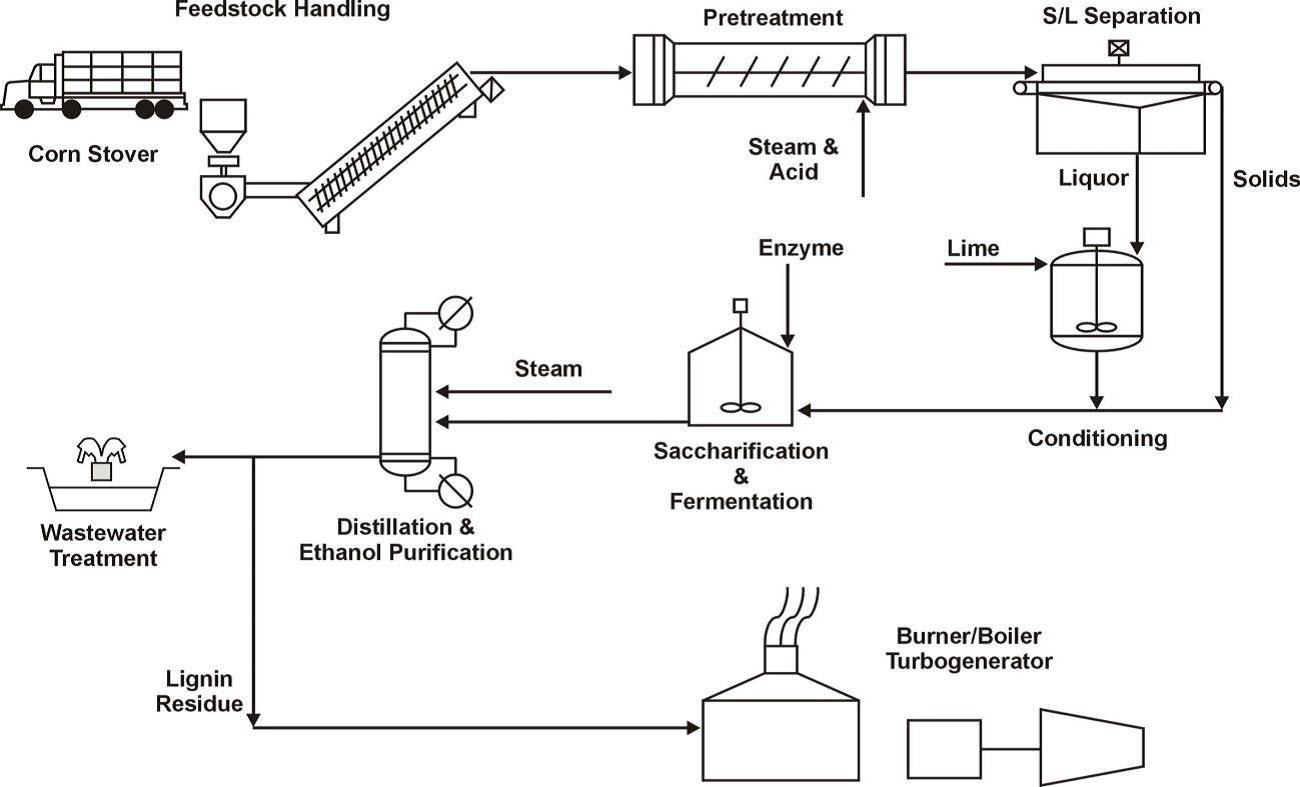 فرایند تولید بیواتانول